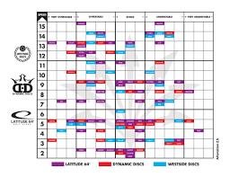 Dynamic Discs Flight Chart