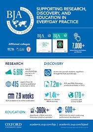 Bja Impact Bja British Journal Of Anaesthesia Oxford Academic