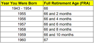 Social Security Age Payout Chart 2018 Social Security Payment Schedule Optimize Your Retirement