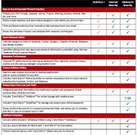 Trend Micro Comparison Chart Trend Micro Comparison Chart Trend Micro Security