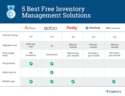 Retail Shop Database Design 5 Best Free And Open Source Inventory Management Software