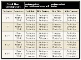 Steak Grilling Times Chart Www Bedowntowndaytona Com