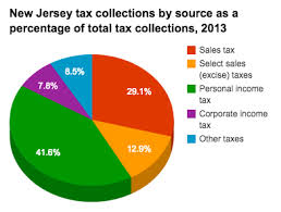 Historical New Jersey Tax Policy Information Ballotpedia