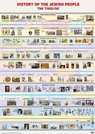 The Baker Book Of Bible Charts Maps And Timelines Jewish History Timeline Bible Timeline World History