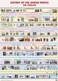 Bible Timeline Wall Chart Jewish History Timeline Bible Timeline World History