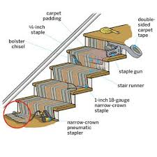 How to Install a Stair Runner. Detailed DIY instructions on how to install  a flat weave carpet on a staircase. Also includes a list of tools needed.