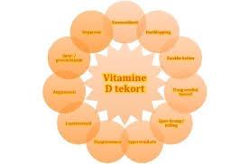 Tekort vitamine d