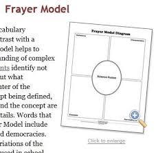 Frayer Model Language Arts Frayer Model Language Arts Barca Fontanacountryinn Com
