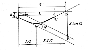 length of the valley curve is less than the stopping sight distance