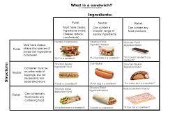 Sandwich Chart Sandwich Chart Album On Imgur