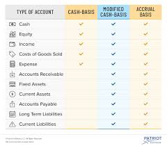 Types Of Accounts In Accounting Assets Expenses