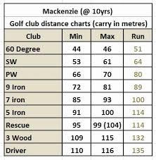 Golf Club Distance Chart In Meters Golf Club Distance Chart