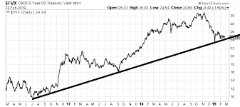 5 Year Treasury Yield Chart Why Investors Should Watch The Yield On The 5 Year Treasury