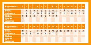 Контрольная информация по карте Сбербанк КредиторПро  На самом деле здесь нет ничего сложного Как вы видите по таблице у каждой буквы русского или английского алфавита есть соответствующая цифра