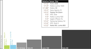 Image Sensor Size Comparison Chart Smartphone Camera Sensor Sizes Visualised Light Gathering