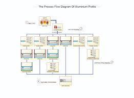 The Process Flow Diagram Of Aluminium Profile Professional