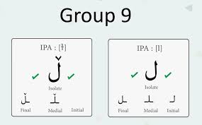 How To Write And Pronounce Arabic Alphabet The Glossika Blog