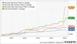 5 Reasons Disney And Comcast Will Likely Crush The Market In