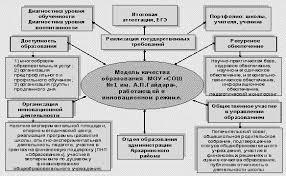 Мониторинг как способ управления качеством образования