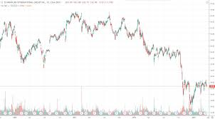 Aig Stock History Chart American International Group A 5 85 Preferred Stock From