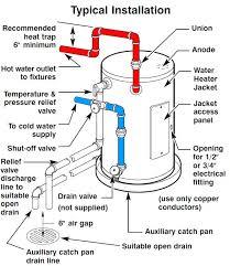 under counter hot water heater. Wonderful Under Install Drain Valve On Cold Water Inlet Shutoff  Line No Heater For Under Counter Hot Water Heater C