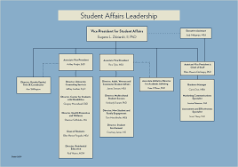 Student Life Org Chart Organizational Chart Administration About Division Of