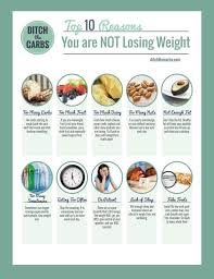 the top 10 reasons why you re not losing weight do any of these