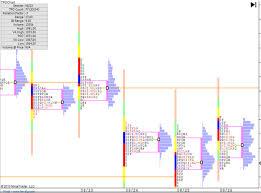 Market Profile Charts Zerodha Blog Niftyscalper Sandeep Rao