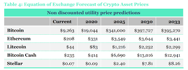 Here's how well bitcoin performed in 2020.bitcoin performance: Comprehensive Analysis Predicts Bitcoin Price Near 20k This Year 398k By 2030 Markets And Prices Bitcoin News