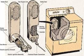 How To Repair Heating Elements Howstuffworks