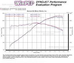 bmw shark injector performance software 1996 2005 models turner e46 m3 dyno