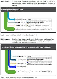 sankey diagrams a sankey diagram says more than 1000 pie charts uba report samplesankey girvan uk
