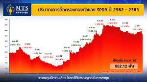 สรุปข่าวราคาทองคำ (ภาคเช้า) ประจำวันที่ 10 มกราคม 2563   MTS Gold ห้างทองแม่ ทองสุก