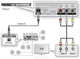 entertaint center wiring diagram entertaint discover your wiring aguilar wiring diagrams copxinfo
