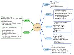 Lean Six Sigma Dmaic Mind Map Lean Six Sigma Pinterest