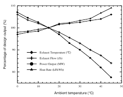 Ambient Temperature Chart Effect Of Ambient Temperature On Gas Turbine Performance