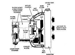 Coolant Flow Chart Forced Circulation Water Cooling System Automobile