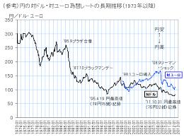 為替 レート 円 ドル