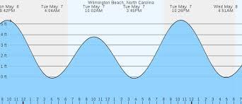 Downeast Tide Chart 51 High Quality Carolina Tide