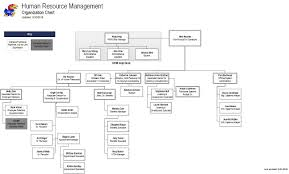 Dcps Org Chart Efficient What Is An Organizational Chart Pdf Tall