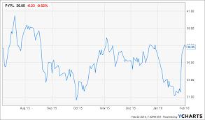 Rax Stock Chart New Trade Long Paypal Pypl Short Rackspace Rax