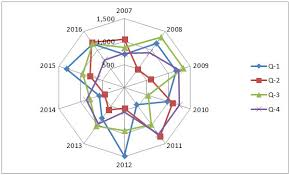 How To Make A Spider Chart In Excel Radar Chart Uses Examples How To Create Spider Chart