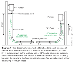 raceway selection and installation for pv systems part 2 Conduit Wiring Diagram diagram 2 the location of expansion fittings, pipe guides and fixed conduit straps electrical conduit wiring diagram