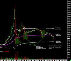 Long Term Update Daily Chart At Mtgox Bitcoin Trading