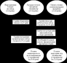 Загрузить Сущность оборотного капитала Предприятия курсовая Сущность оборотного капитала Предприятия курсовая