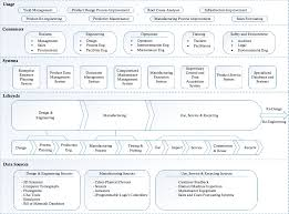 Manufacturing Process Design Input Manufacturing Process Data Analysis Pipelines A