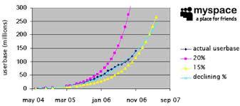 Myspace Viral Growth Numbers Frederik Hermann