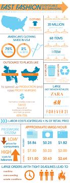 Fast Fashion Infographic Fashion Infographic Sustainable