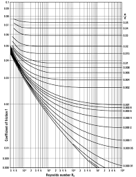 Moody Chart Calculator Pipe Flow Pressure Drop