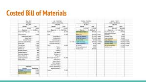 What Is A Bill Of Materials Costed Bill Of Materials